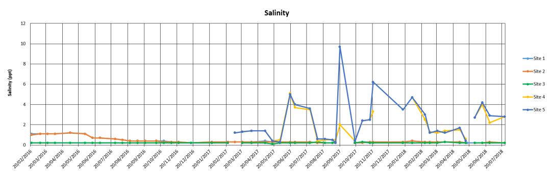 SalinityHighRes